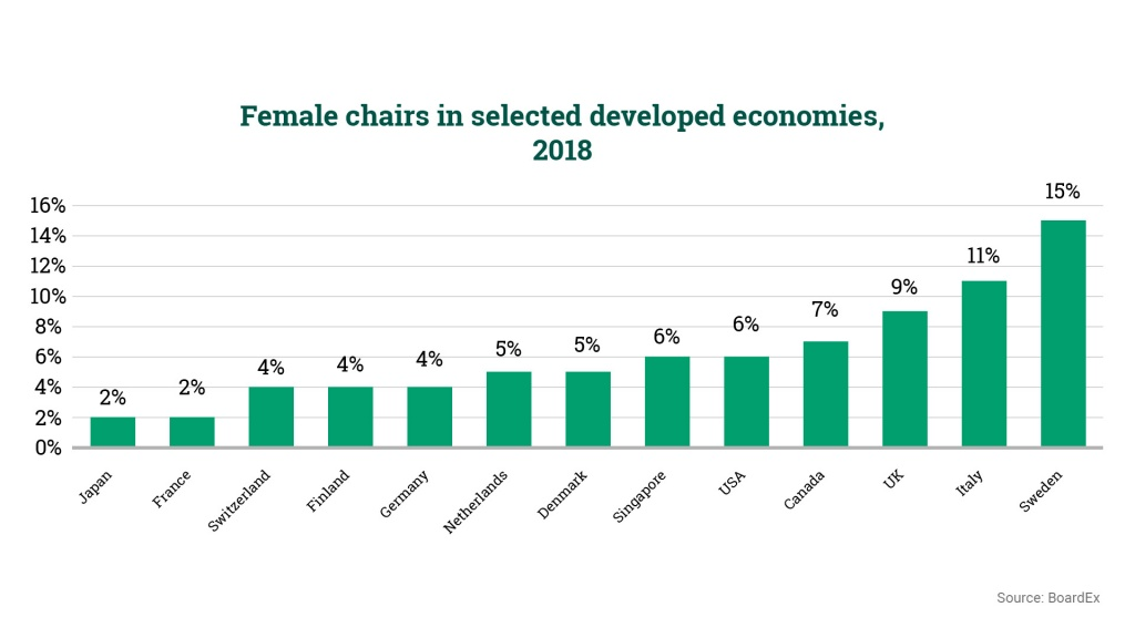 female_chairs_in_developed_economies.jpg